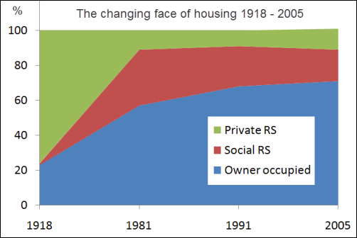 The changing face of h ousing 1918 - 2005